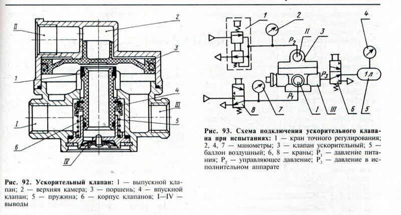 Принцип работы ручного тормоза камаз - спецтехника от а до я.