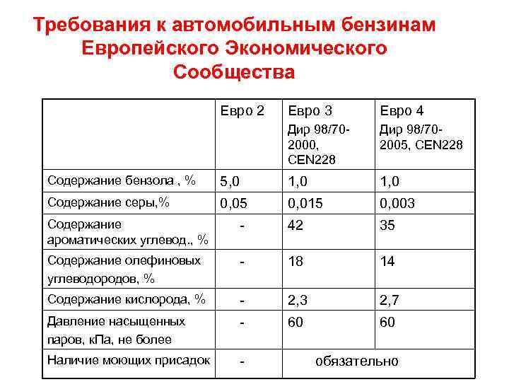 Бензин и дизельное топливо   автомобильный справочник