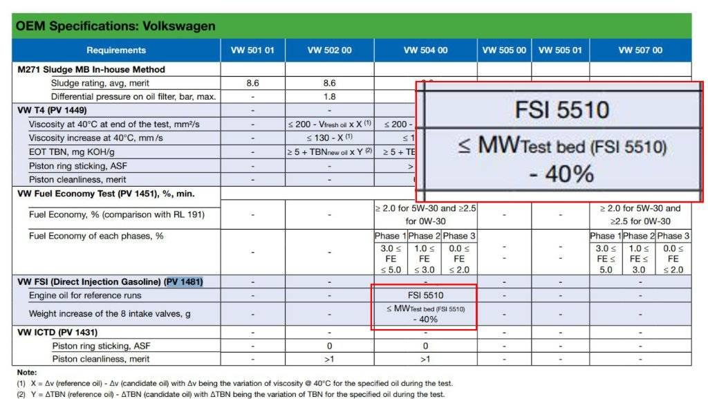 допуски моторных масел: параметр, который определяет качество
