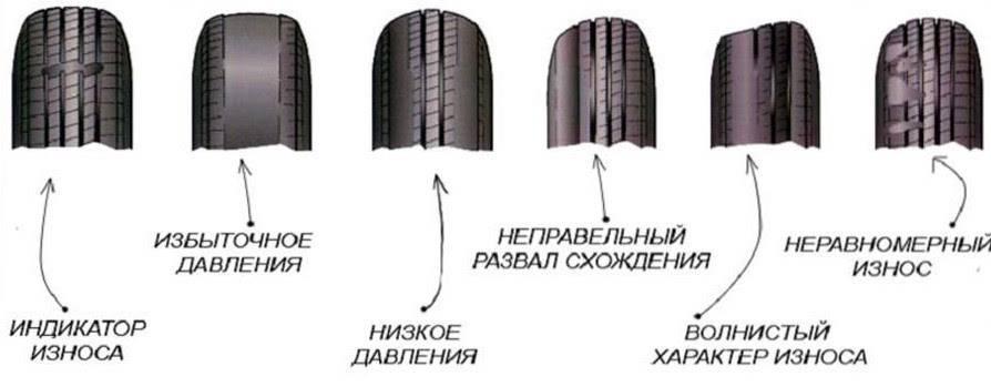 Зачем делать развал-схождение колёс?