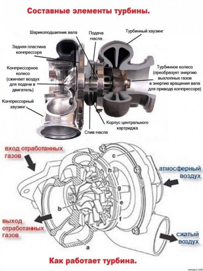 Знак беды: на что смотреть при покупке подержанного турбокомпрессора и стоит ли покупать восстановленную турбину