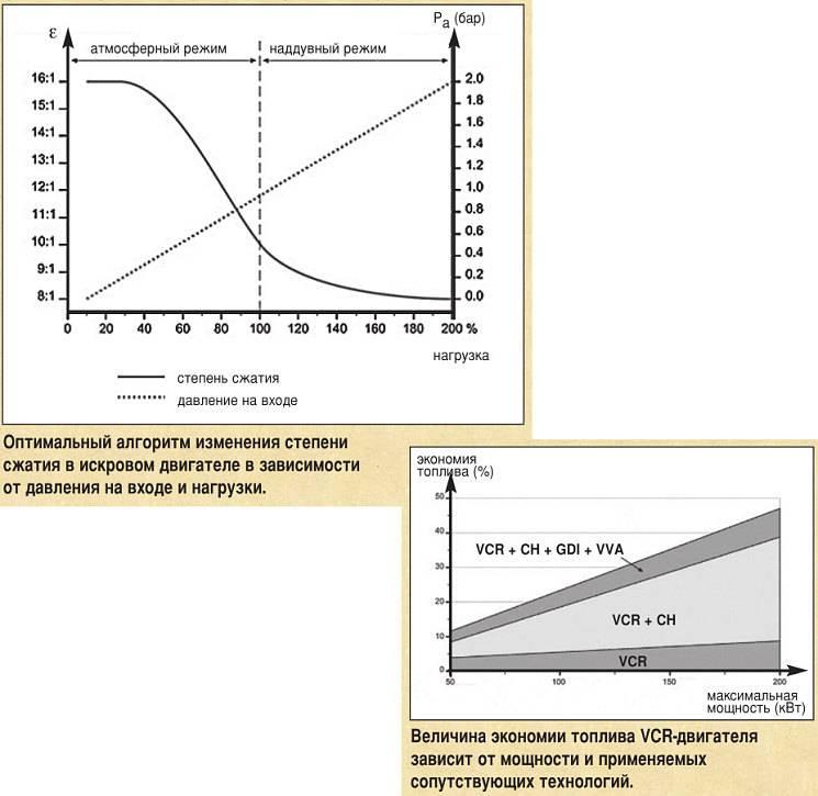 Нормальное давление в цилиндре для дизельного двигателя