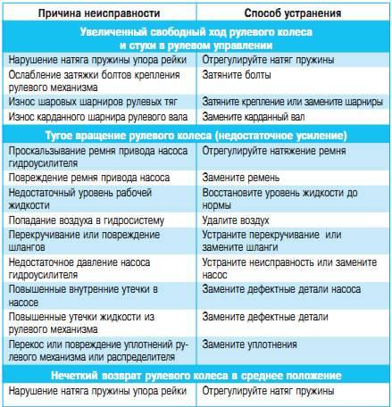 Подклинивает гидроусилитель руля - причины на холодную и горячую renoshka.ru