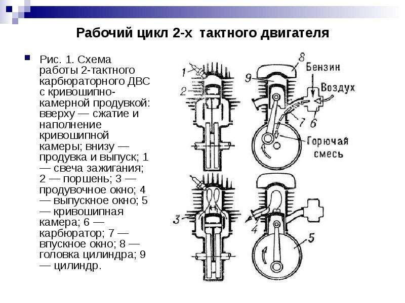 Принцип работы двухтактного двигателя. разбираем устройство и раскладываем все по полочкам.