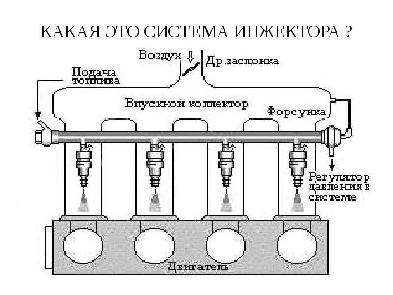 Принцип работы инжектора. механический инжектор принцип работы
