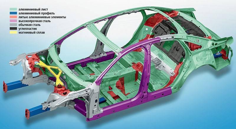 Рама автомобиля: что это такое, виды и типы рам, лонжеронная, пространственная, хребтовая, трубчатая