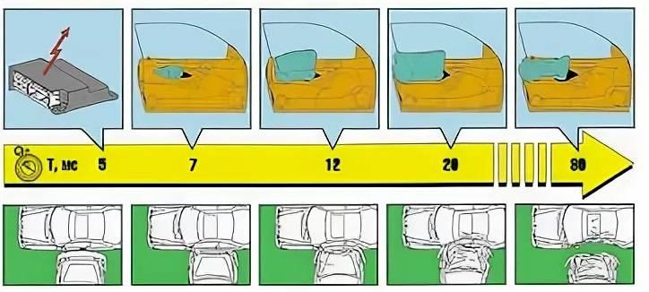 Устройство и принцип работы подушек безопасности в автомобиле