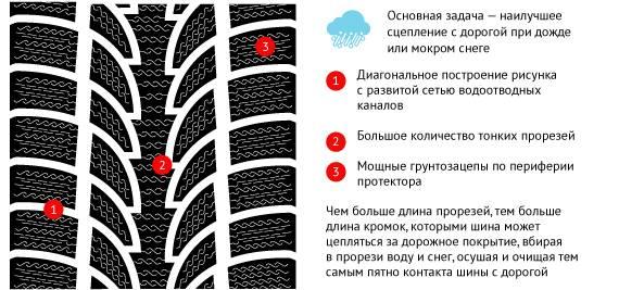 Как выбрать шины: правила подбора, какие параметры на что влияют?