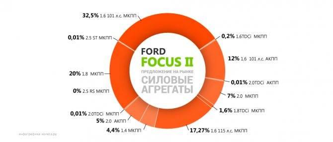 Ford focus 2-го поколения с пробегом: на что обратить внимание