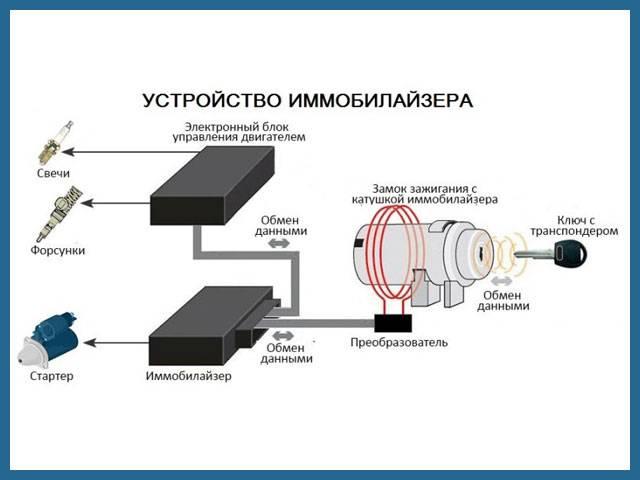 Иммобилайзер заблокировал запуск двигателя: какая причина? как отключить иммобилайзер в автомобиле в обход самостоятельно?