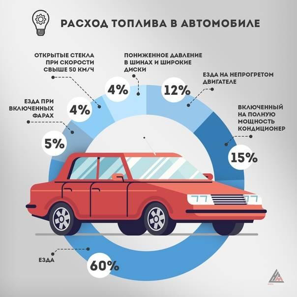 Большой расход топлива— 15 причин. факторы важности, влияющие на расход