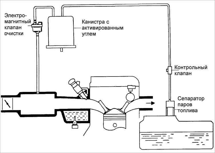 Вентиляция картера: возможные неисправности и их ремонт