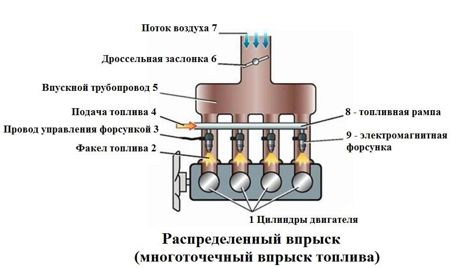 Что такое бензиновый двигатель с непосредственным впрыском топлива