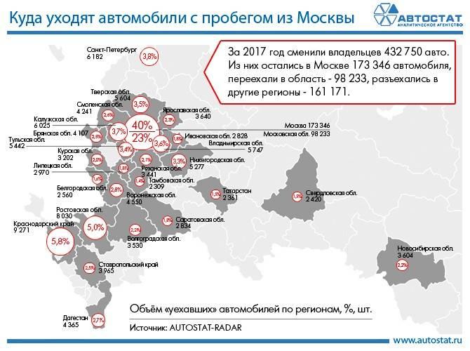 В Калмыкии ездит больше всего российских авто