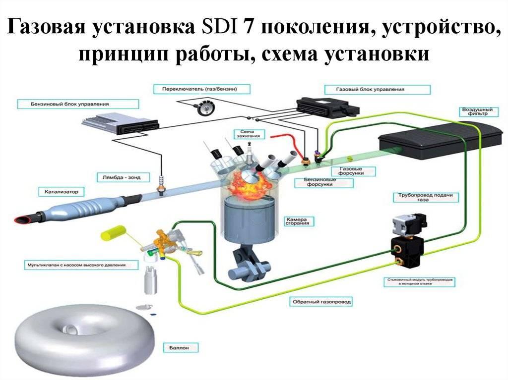 Схема, эксплуатация, проблемы и обслуживание гбо 4-ого поколения