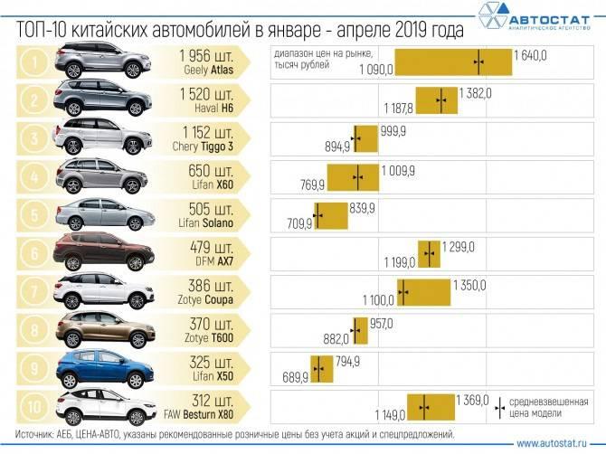Топ 5 китайских автомобилей 2020 года: обзор моделей