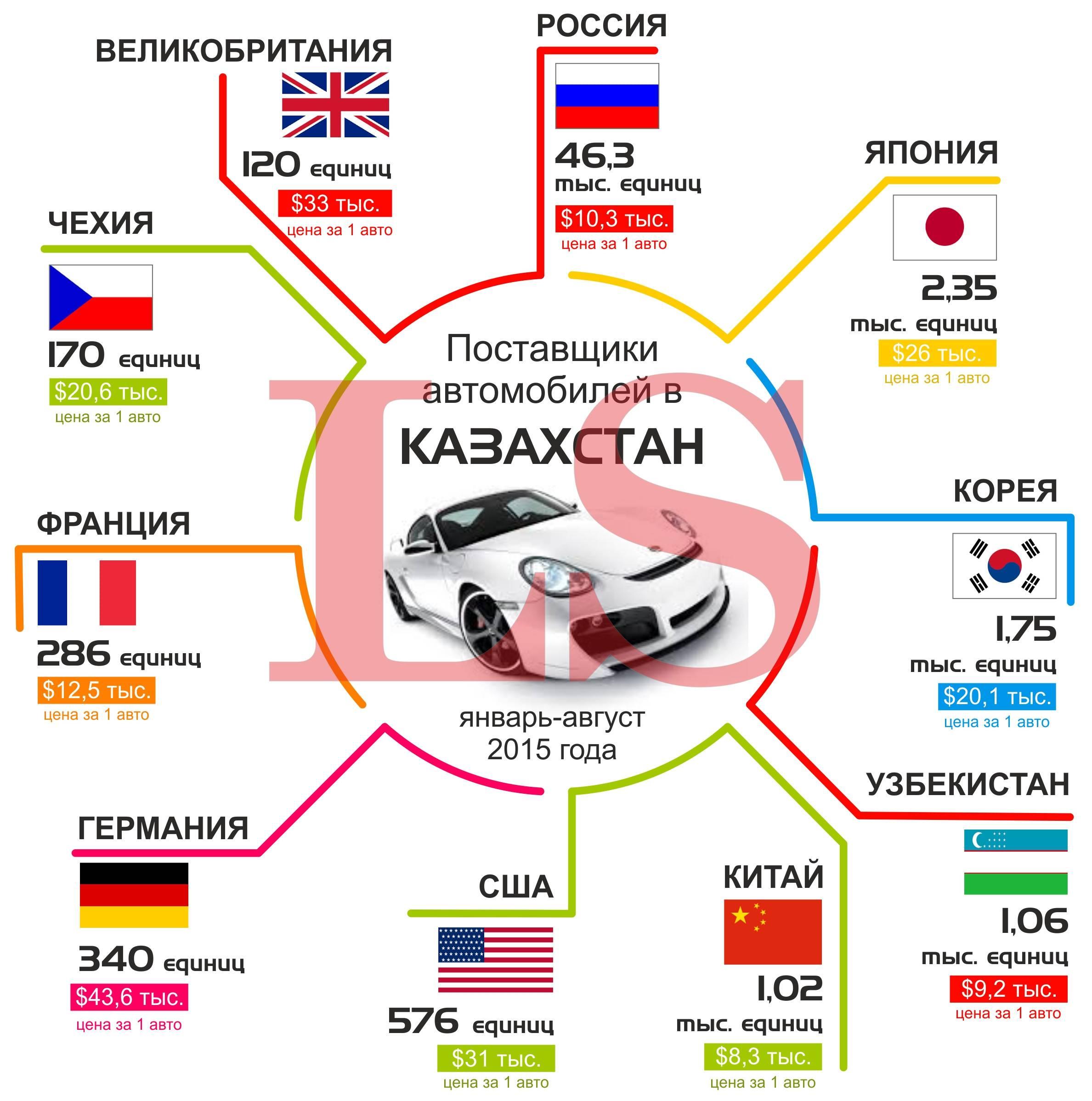 Сравнение цен на машины в России и за рубежом