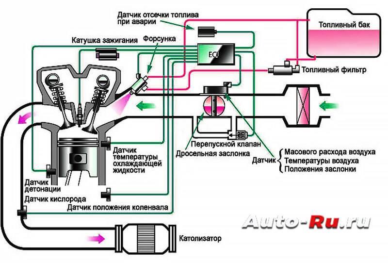 Устройство инжектора. принцип действия инжектора