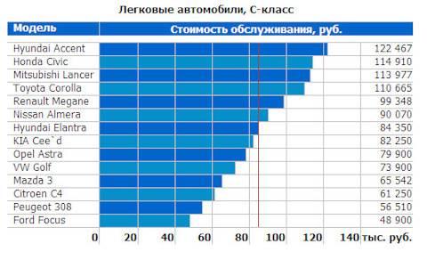 Калькулятор стоимости владения автомобилем