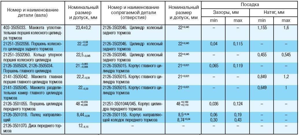 Как определить износ тормозных дисков ланос