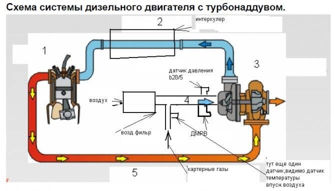 Признаки нерабочей турбины на дизеле. как проверить турбину дизельного двигателя и вовремя заметить проблему? мнение эксперта