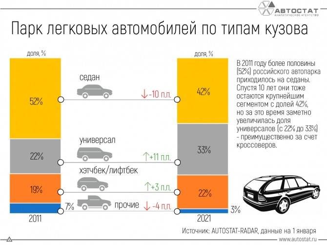 Почему седаны лучше чем другие автомобили
