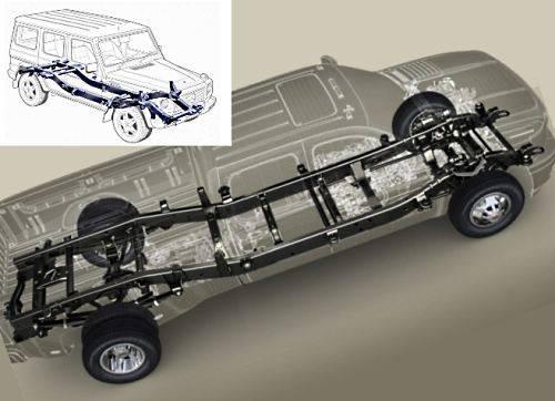 Центральная рама автомобиля. рамные автомобили. виды рам. основные типы рам автомобилей