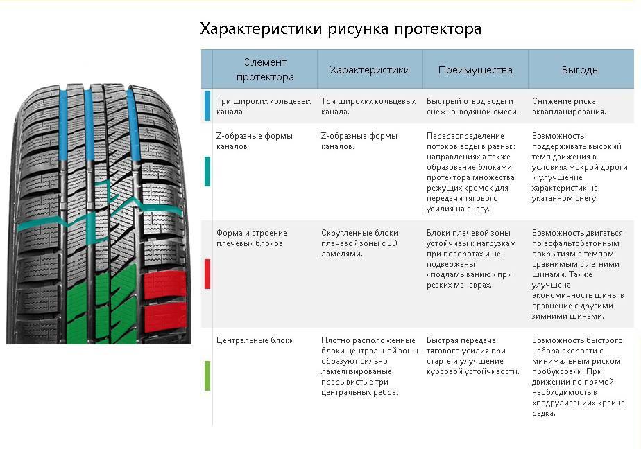 Какой должна быть допустимая глубина протектора на новых летних шинах