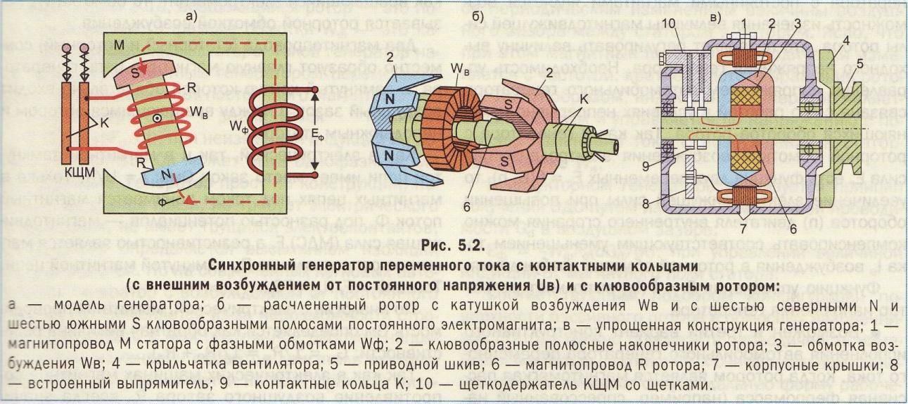 Все про автомобильный генератор — устройство, принцип работы