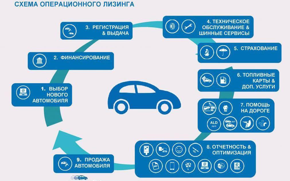 Восстановление автомобилей после дтп: покупка и продажа, бизнес   avtomobilkredit.ru - все о покупке автомобиля в кредит