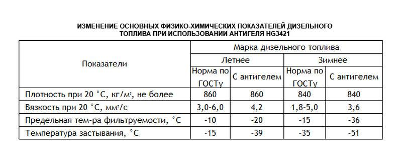 Как рассчитать плотность дизельного топлива? — auto-self.ru