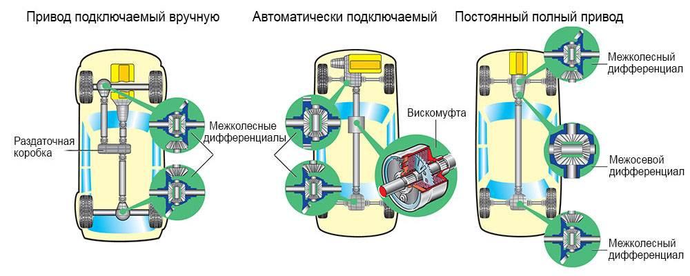 Полный привод 4wd - что такое полный привод, устройство и работа - avtotachki