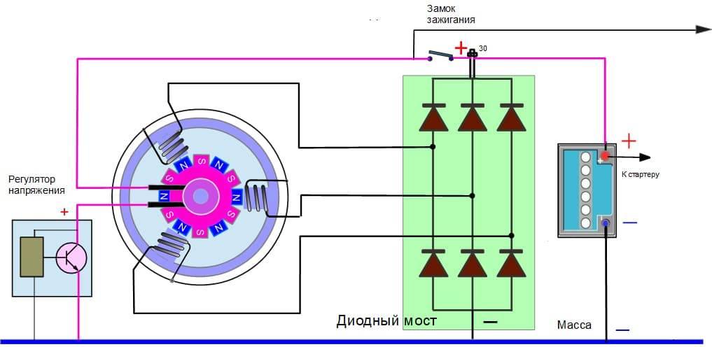 Принципы работы автомобильного генератора