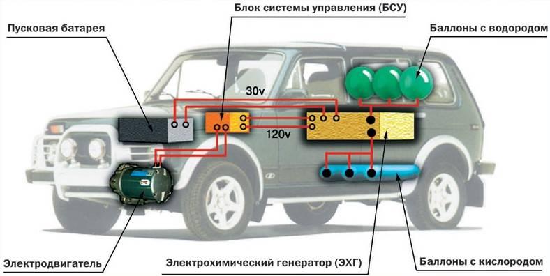 Водородный двигатель для автомобиля, устройство, принцип работы, как сделать своими руками - autodoc24.ru