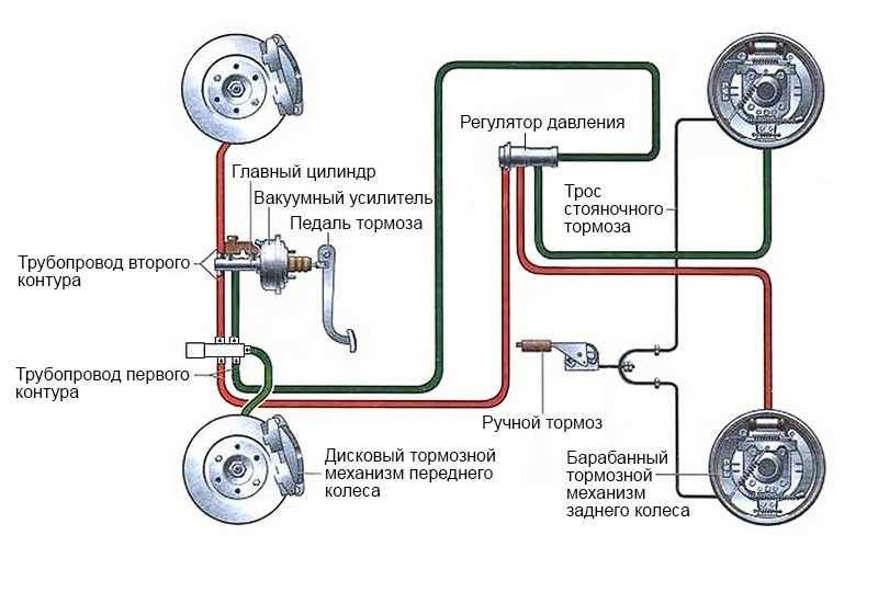 Управление пневматическим приводом тормозов автомобилей и принцип работы пневмопривода.