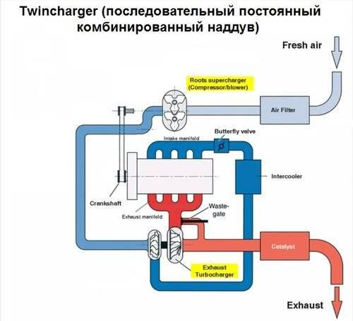 Система турбонаддува с промежуточным охлаждением воздуха