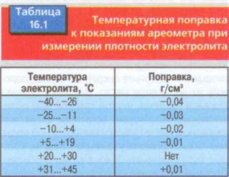 Оптимальная плотность аккумулятора автомобиля зимой и летом