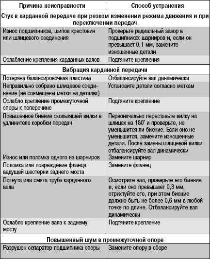 Ремонт рулевой рейки: этапы и особенности