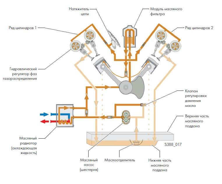 Распространенные неисправности системы смазки двигателя