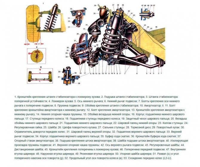 Проверка технического состояния и ремонт