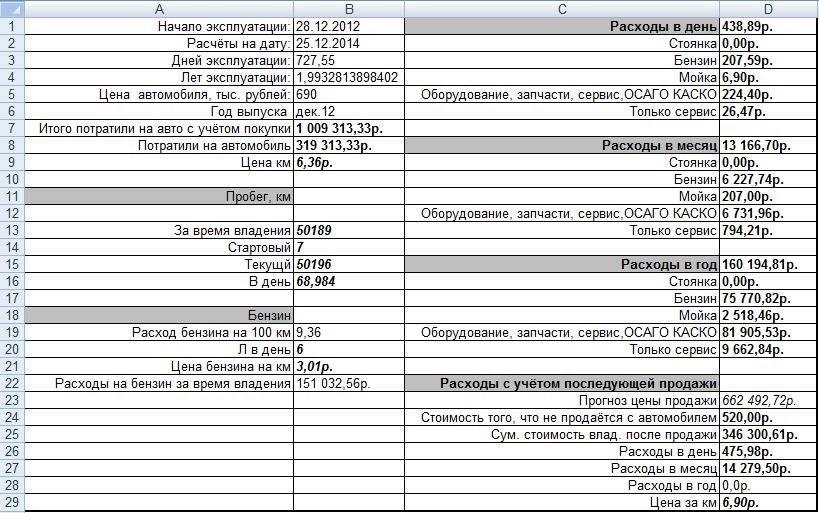 Сколько стоит содержание авто в россии – 100 000 рублей?