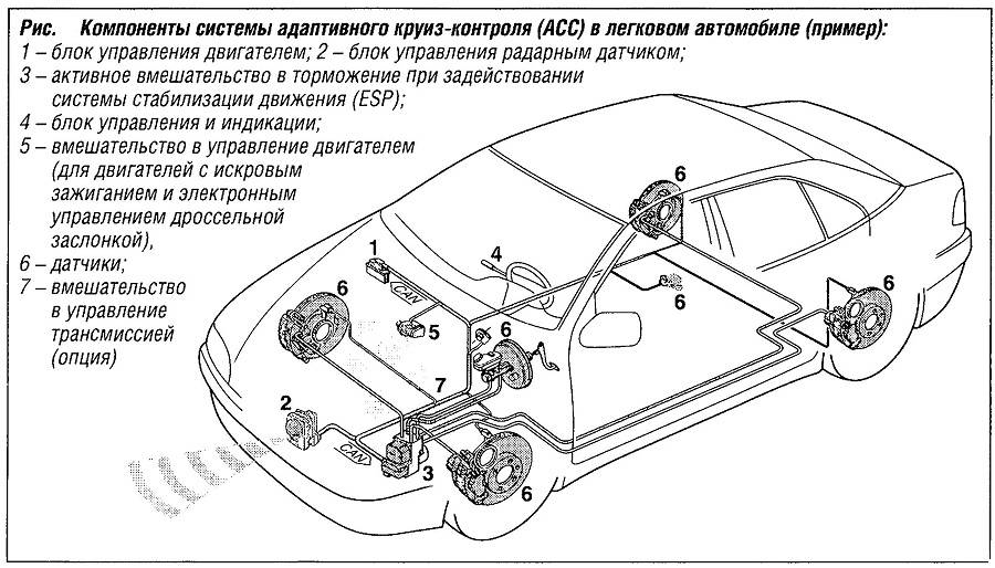 Круиз-контроль в авто: принцип работы, как установить своими руками