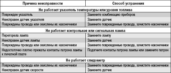 Модуль зажигания: признаки и причины неисправности, проверка, ремонт