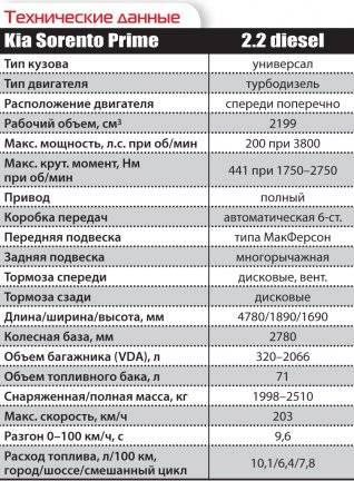 Популярные отзывы владельцев kia sorento 2.0 — 3.0 л., бензин с фото