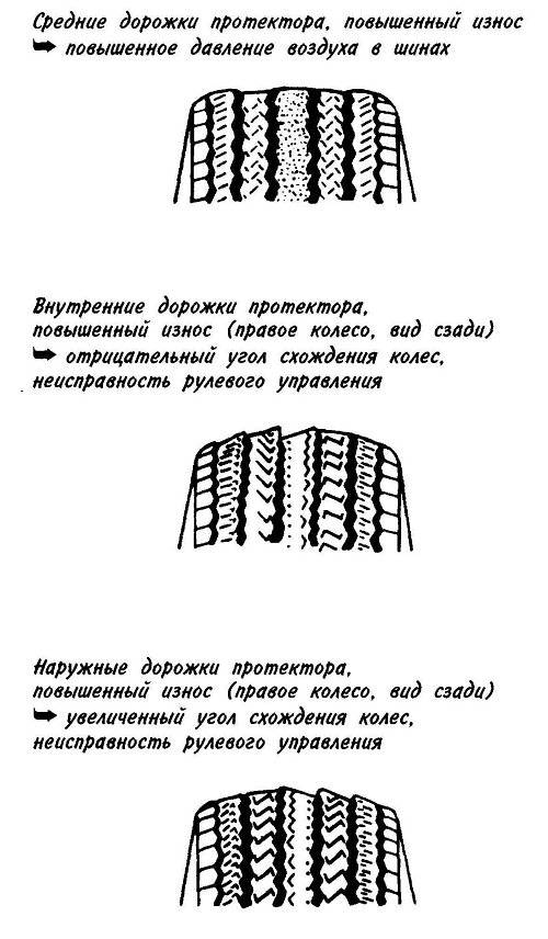 Как определить уровень износа шин с помощью индикатора? индикатор уровня износа шин — незаменимый помощник