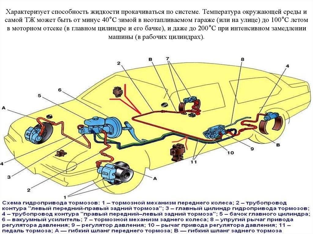 Тормозная система автомобиля: схема, назначение, устройство