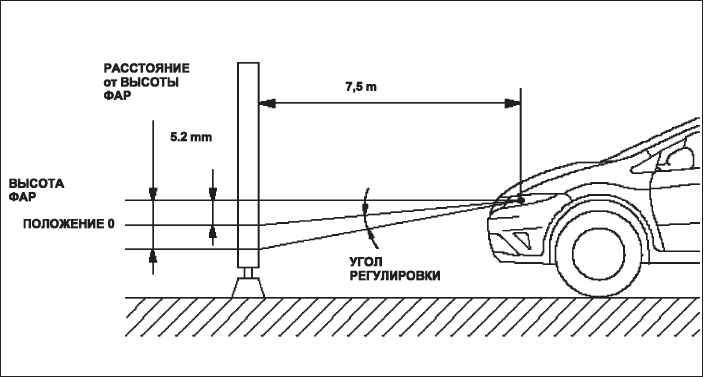Как отрегулировать фары на ваз-2110 своими руками — фото, видео