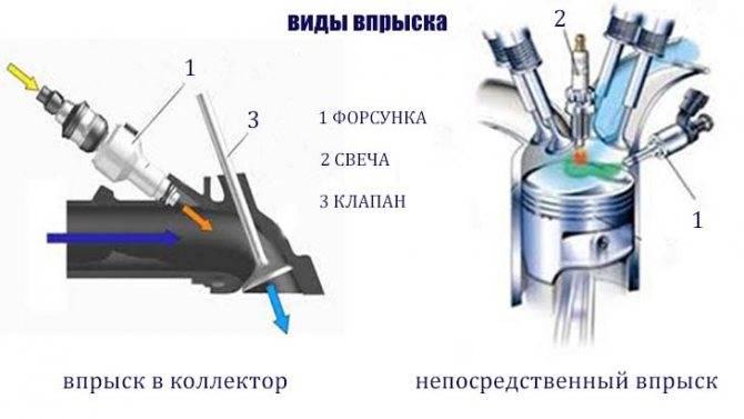 Топливная форсунка: устройство, виды, признаки