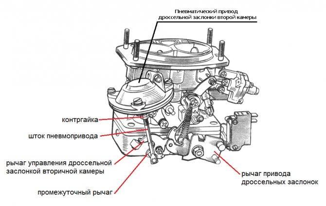 Как отрегулировать карбюратор на ВАЗ 2106 своими руками