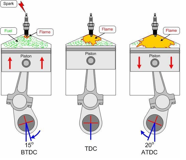 Раннее зажигание в работе двигателя признаки и причины